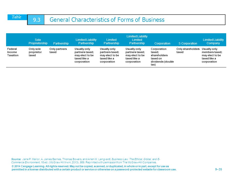 Table 9.3 General Characteristics of Forms of Business