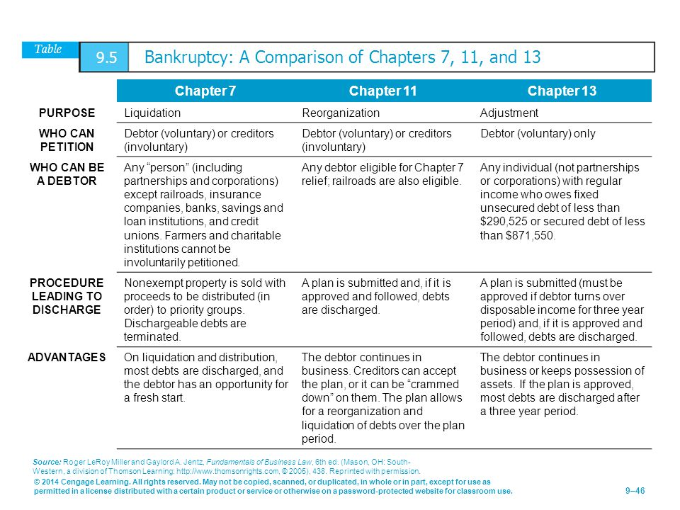 Table 9.5 Bankruptcy: A Comparison of Chapters 7, 11, and 13