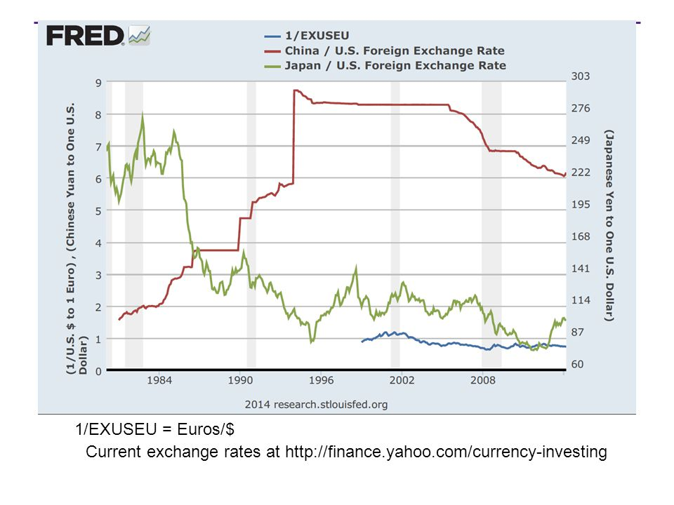 1/EXUSEU = Euros/$ Current exchange rates at http://finance.yahoo.com/currency-investing