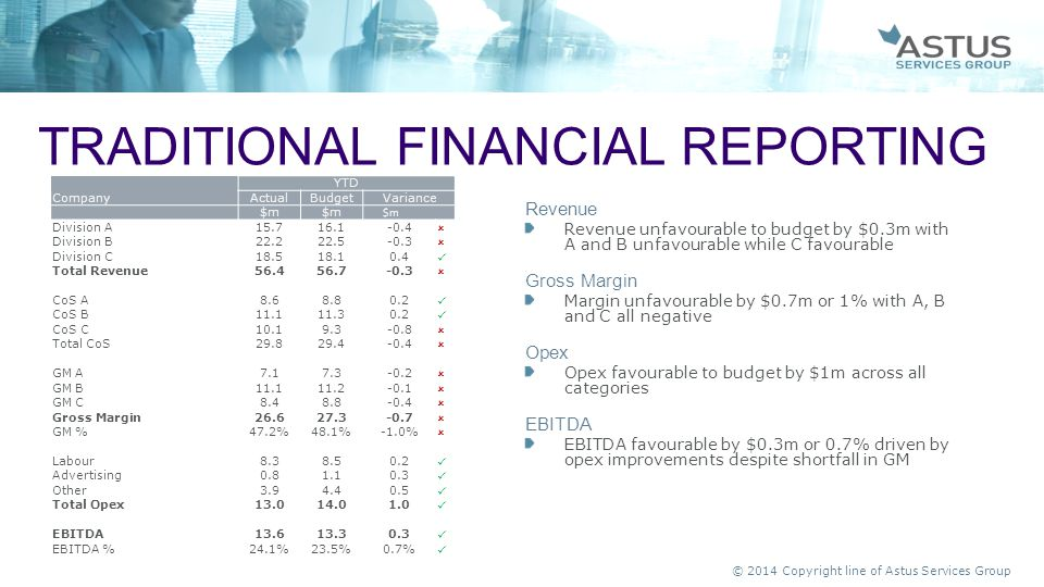Traditional financial reporting