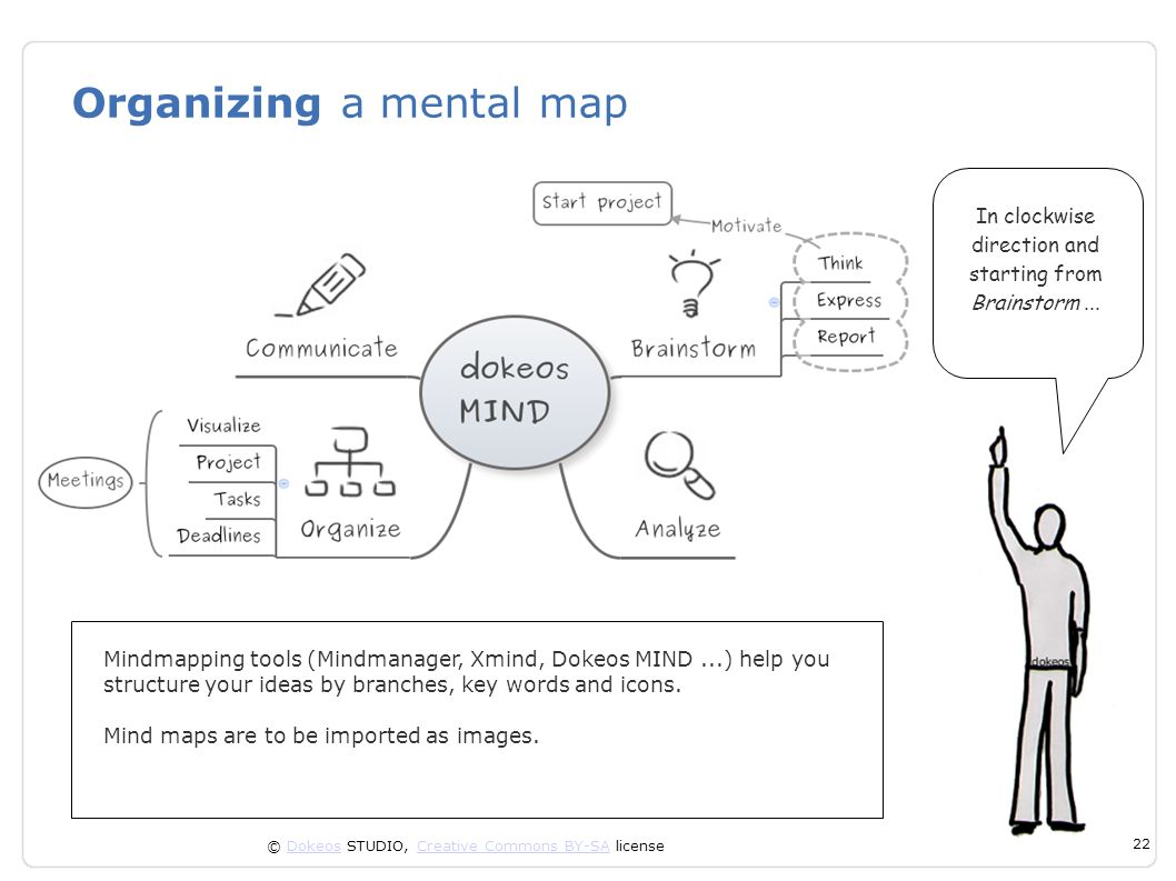 Organizing a mental map