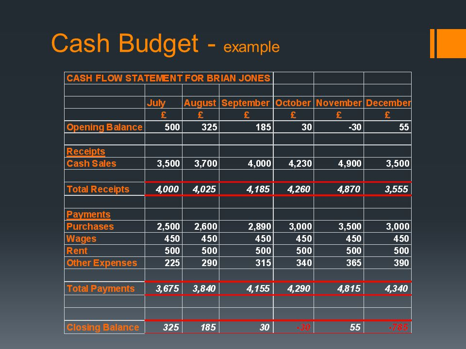 Cash Budget - example