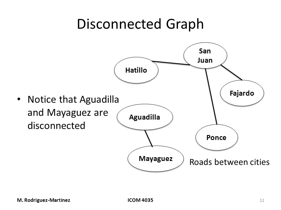 Disconnected Graph Notice that Aguadilla and Mayaguez are disconnected