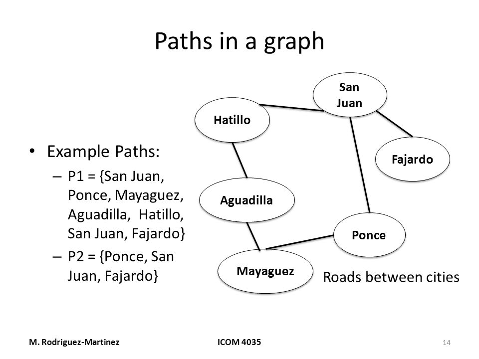 Paths in a graph Example Paths: