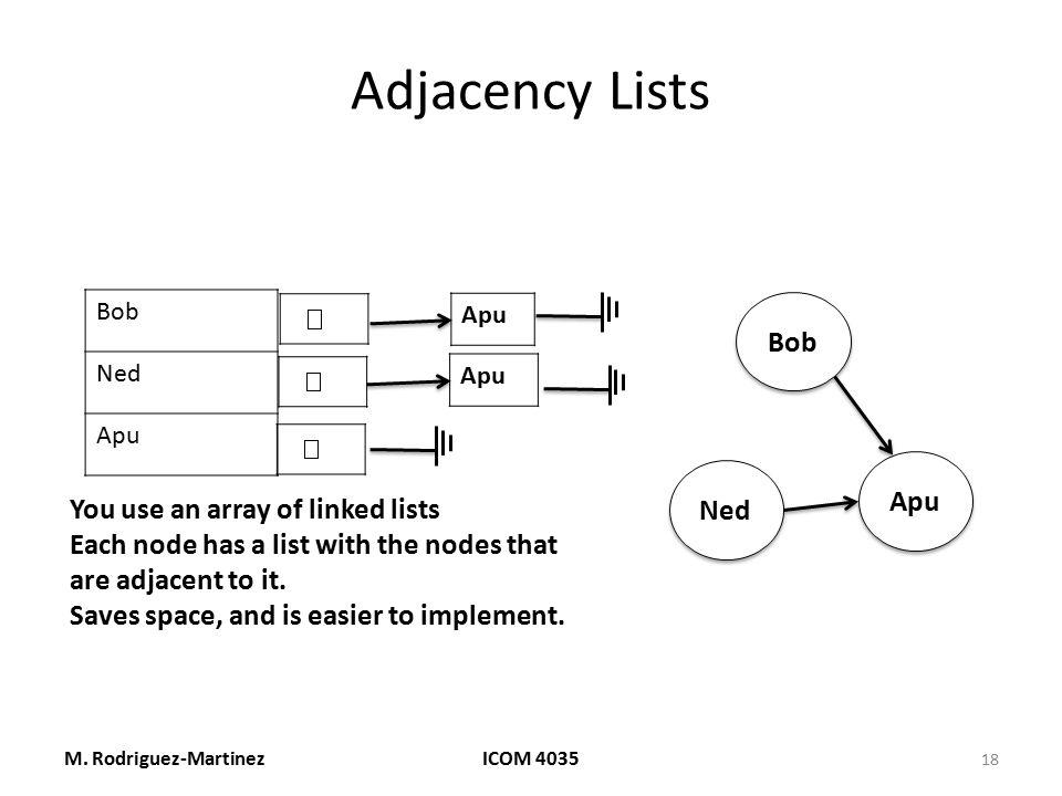 Adjacency Lists Bob Apu Ned You use an array of linked lists