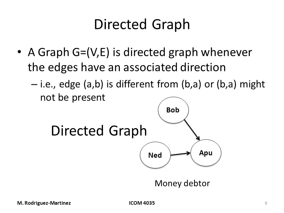 Directed Graph Directed Graph
