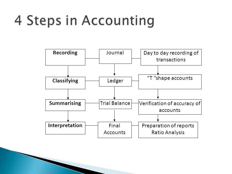 4 Steps in Accounting Recording Journal