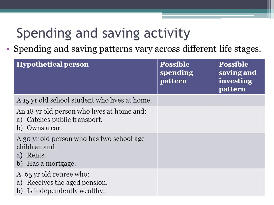 Spending and saving activity