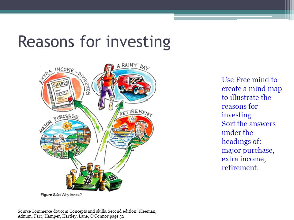 Reasons for investing Use Free mind to create a mind map to illustrate the reasons for investing. Sort the answers under the headings of: