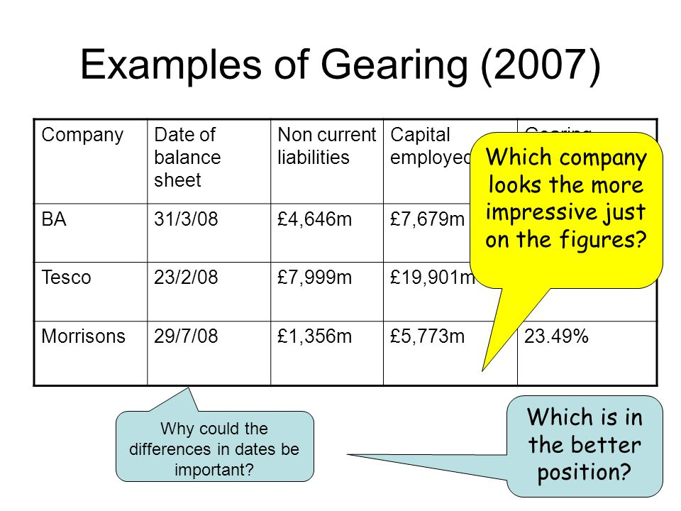 Examples of Gearing (2007) Company. Date of balance sheet. Non current liabilities. Capital employed.