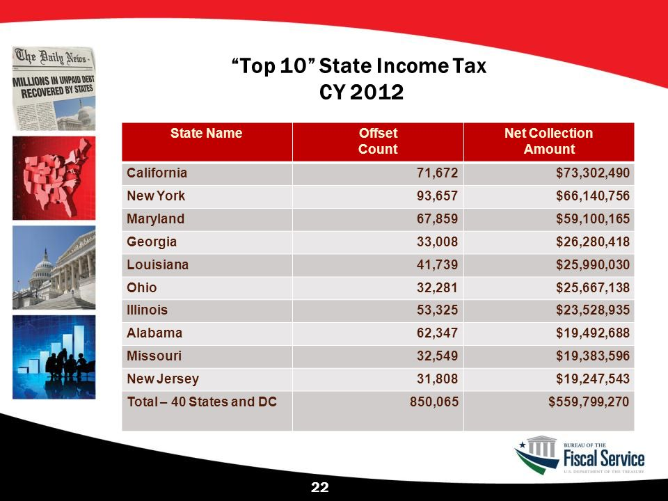 Top 10 State Income Tax CY 2012