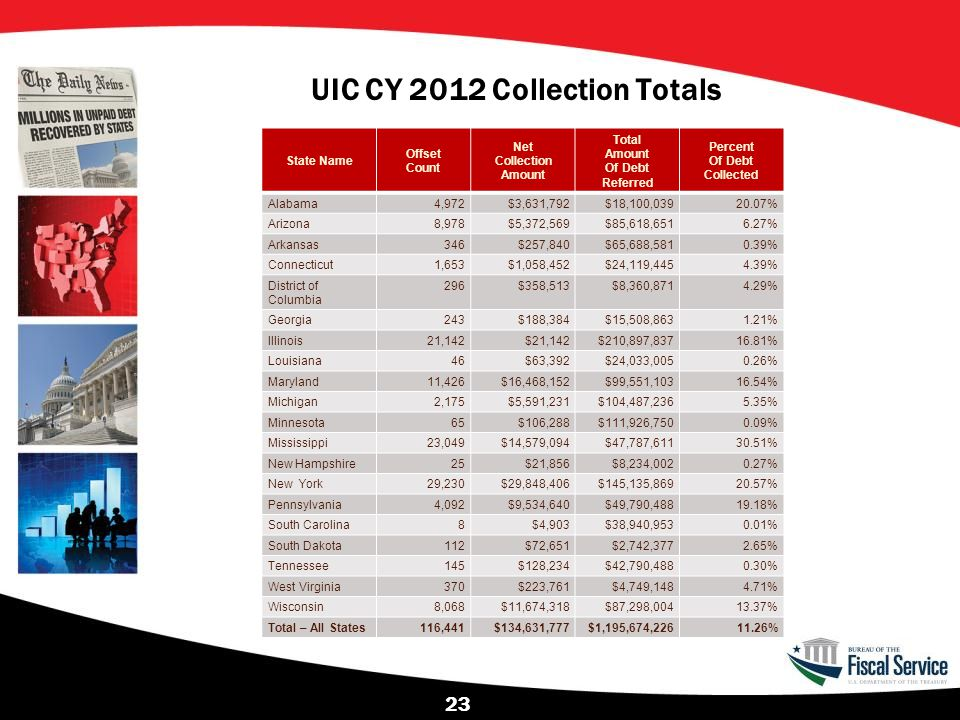 UIC CY 2012 Collection Totals