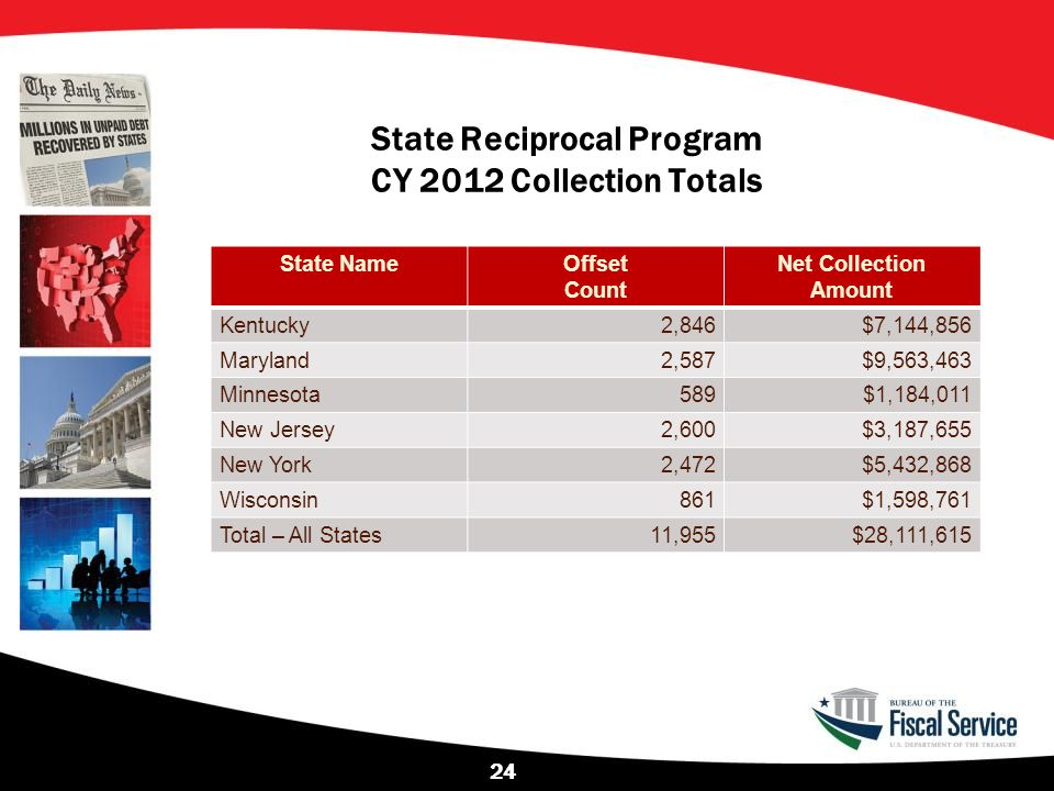 State Reciprocal Program CY 2012 Collection Totals