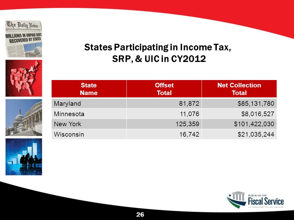 States Participating in Income Tax, SRP, & UIC in CY2012