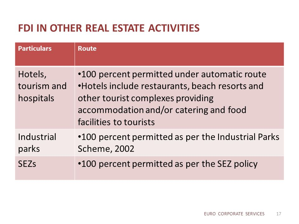 FDI IN OTHER REAL ESTATE ACTIVITIES