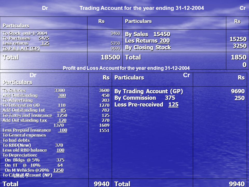 Dr Trading Account for the year ending 31-12-2004 Cr