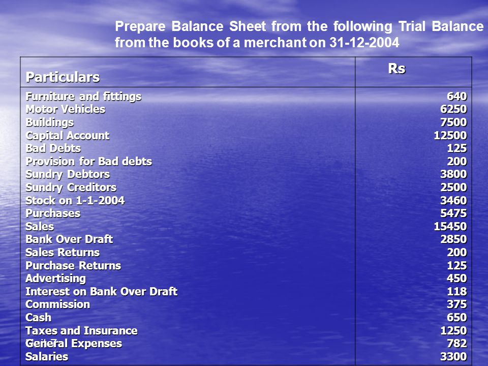 Prepare Balance Sheet from the following Trial Balance from the books of a merchant on 31-12-2004