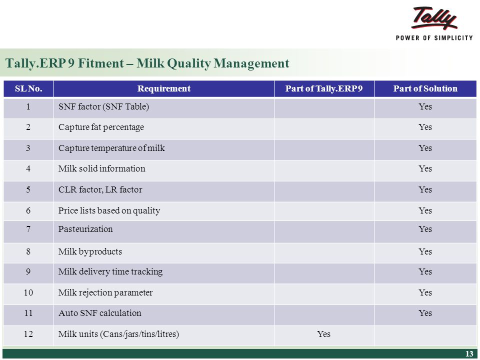 Tally.ERP 9 Fitment – Milk Quality Management