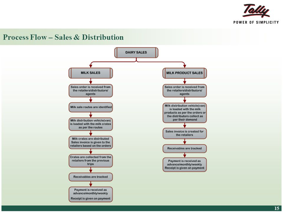 Process Flow – Sales & Distribution