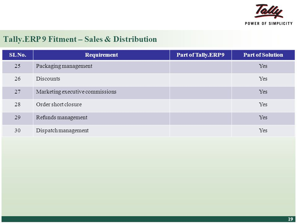 Tally.ERP 9 Fitment – Sales & Distribution