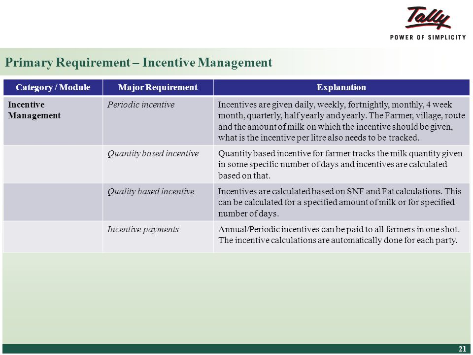 Primary Requirement – Incentive Management