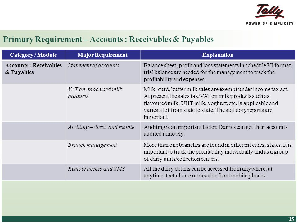 Primary Requirement – Accounts : Receivables & Payables