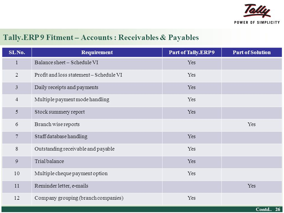 Tally.ERP 9 Fitment – Accounts : Receivables & Payables