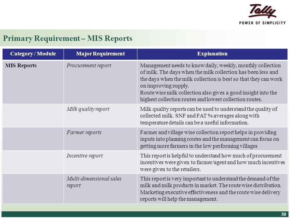 Primary Requirement – MIS Reports