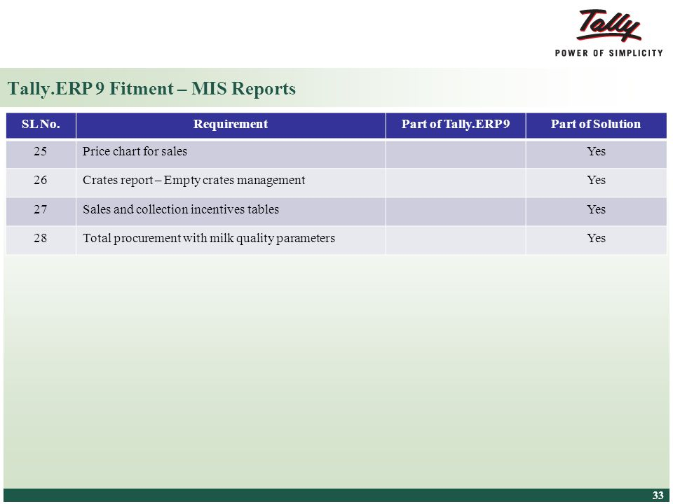 Tally.ERP 9 Fitment – MIS Reports