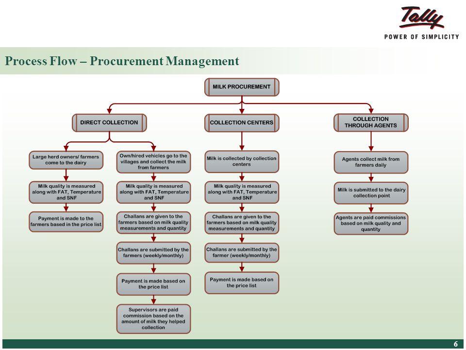Process Flow – Procurement Management