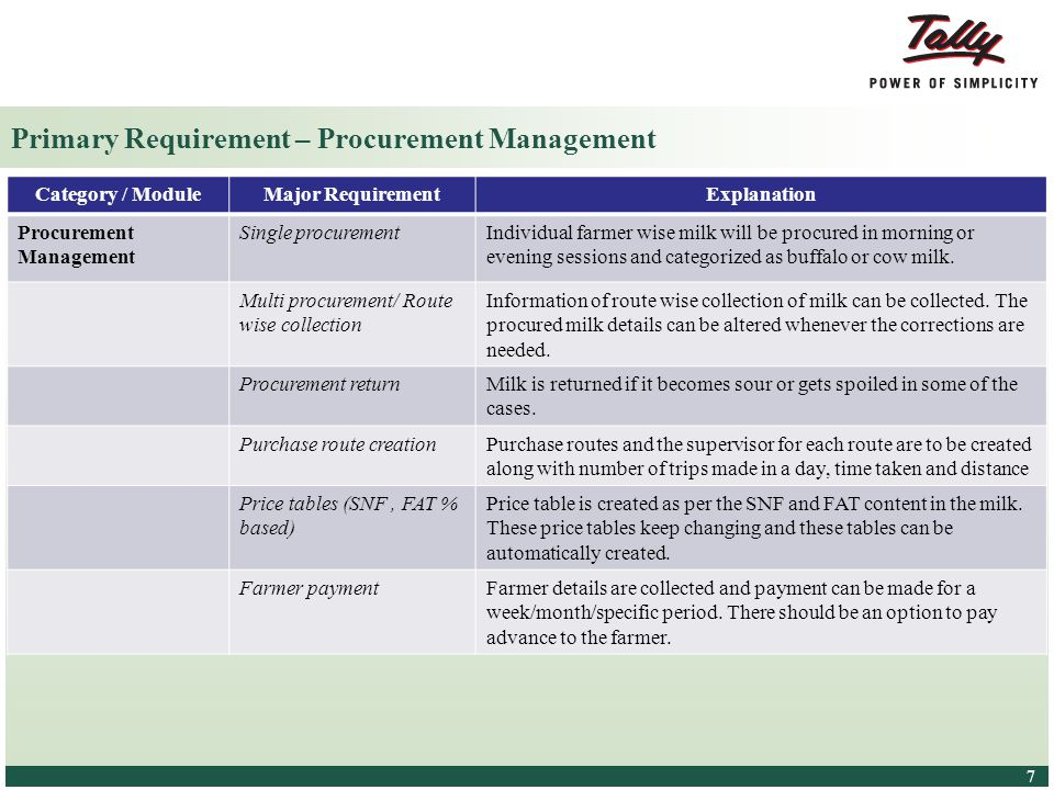 Primary Requirement – Procurement Management