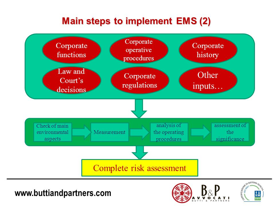 Main steps to implement EMS (2)