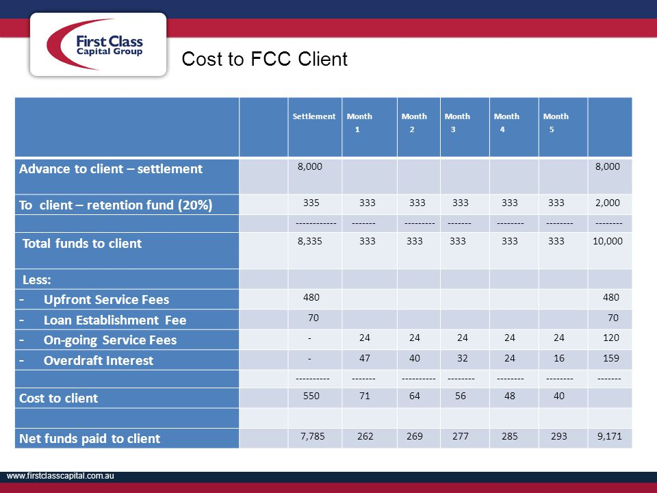 Cost to FCC Client Advance to client – settlement
