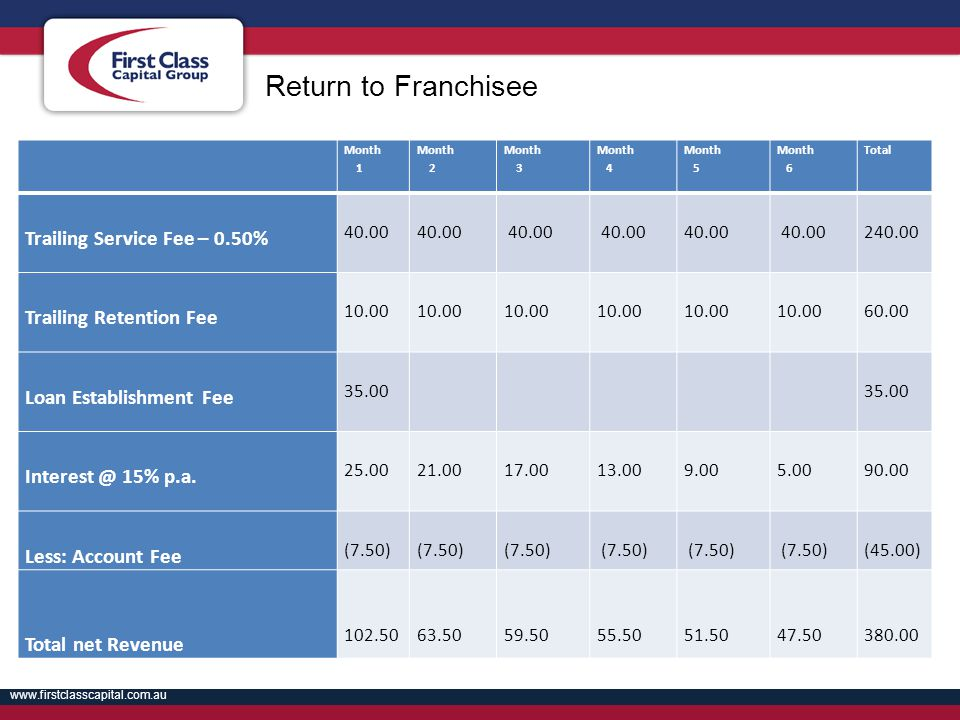 Return to Franchisee Trailing Service Fee – 0.50%