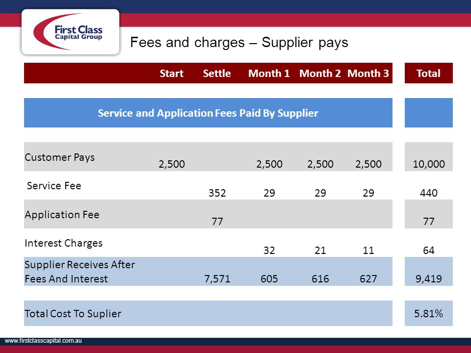 Service and Application Fees Paid By Supplier