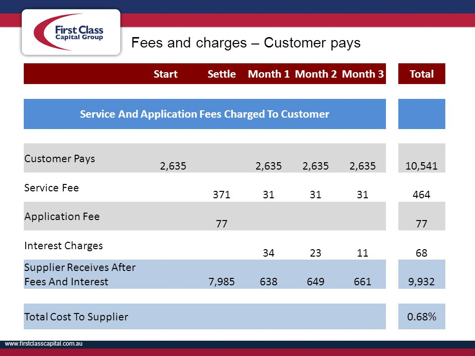 Service And Application Fees Charged To Customer