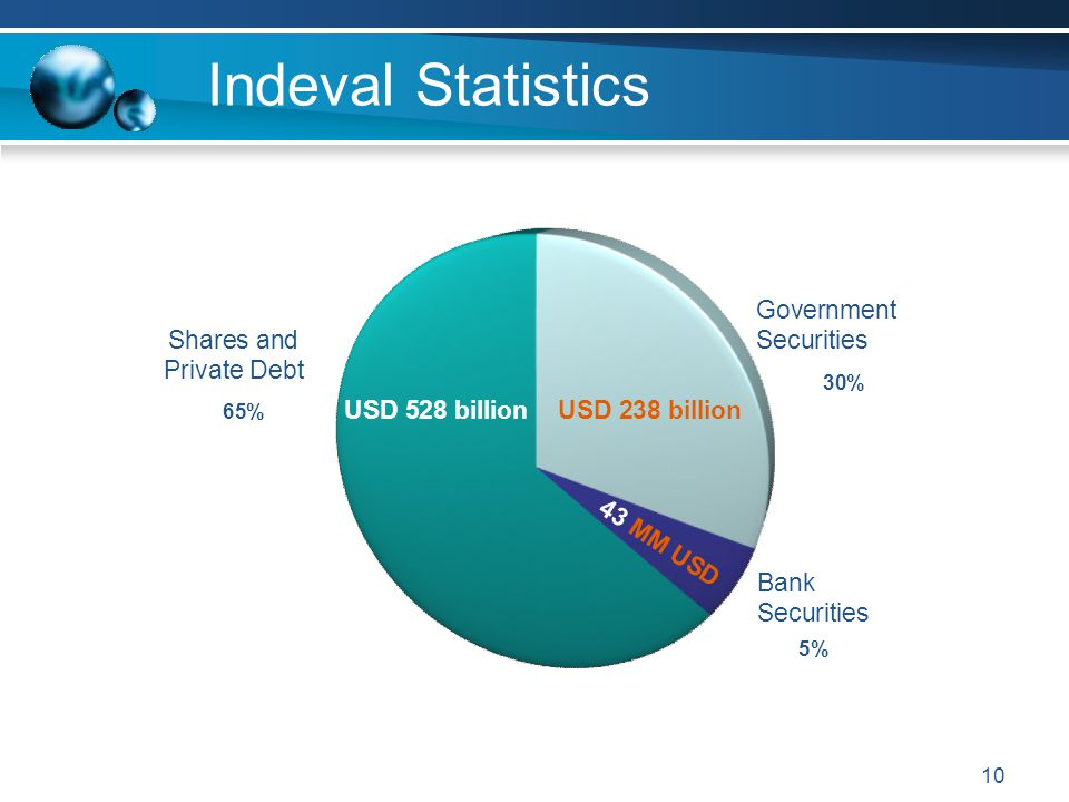 Indeval Statistics Government Securities Shares and Private Debt