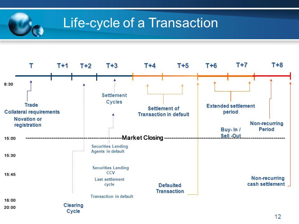 Extended settlement period Settlement of Transaction in default
