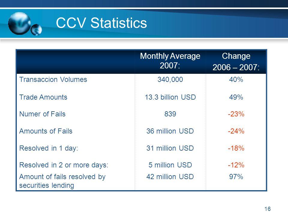 CCV Statistics Monthly Average 2007: Change 2006 – 2007: