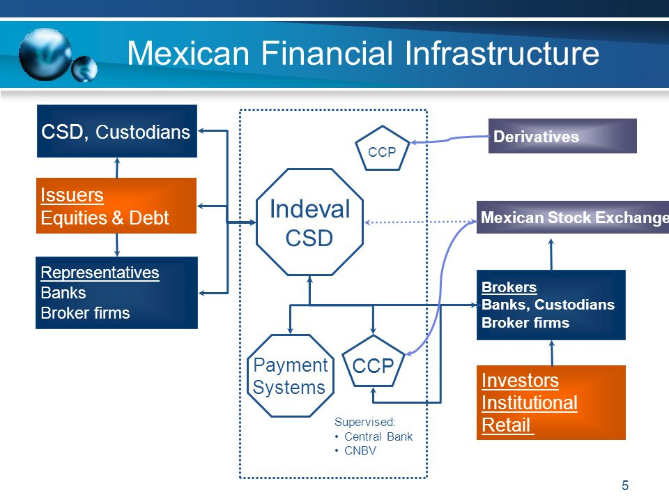Mexican Financial Infrastructure