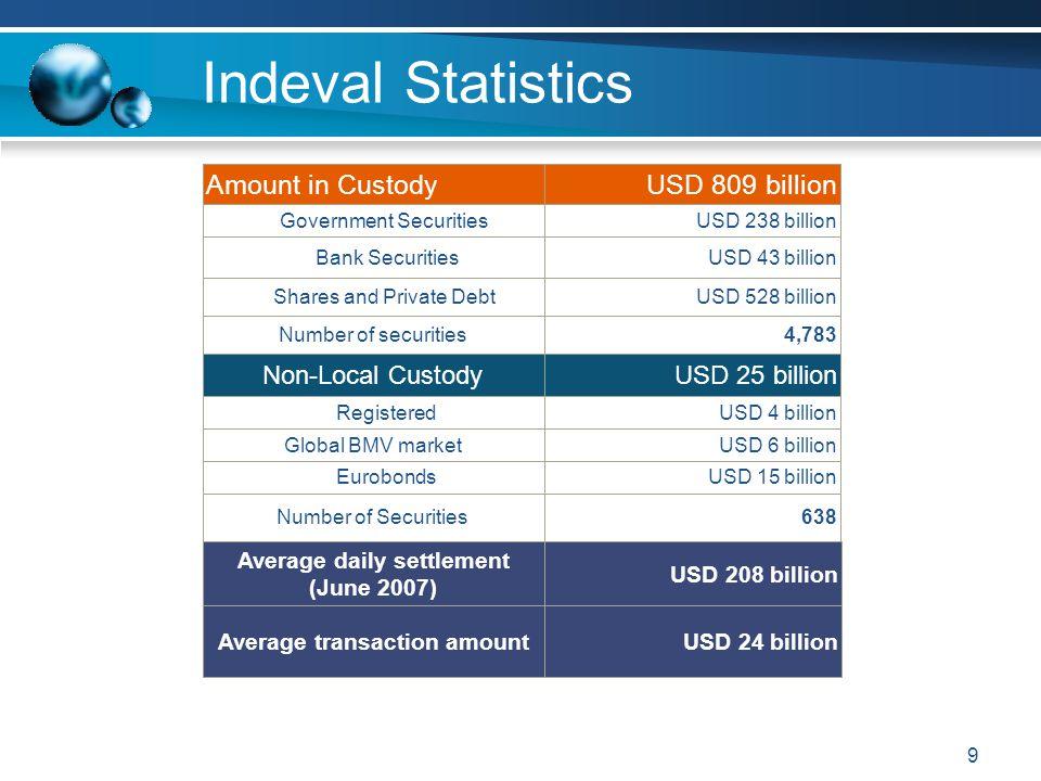 Average daily settlement (June 2007) Average transaction amount