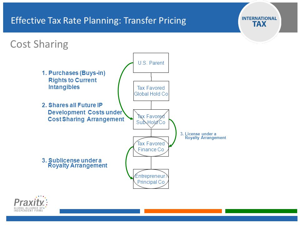 Cost Sharing Effective Tax Rate Planning: Transfer Pricing