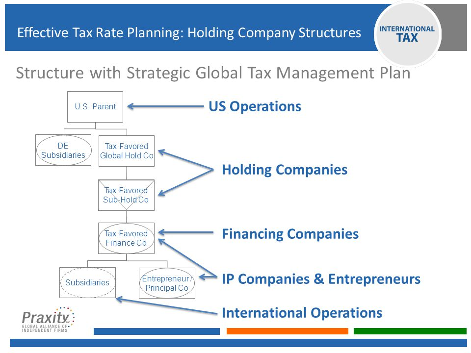 Structure with Strategic Global Tax Management Plan