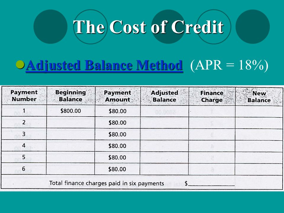 The Cost of Credit Adjusted Balance Method (APR = 18%)
