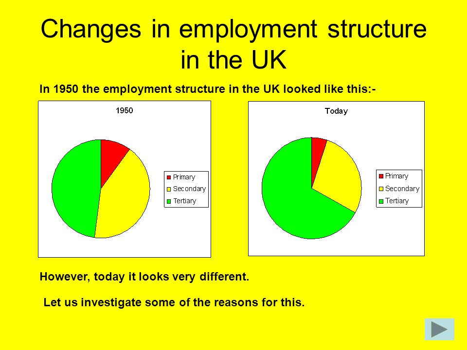 Changes in employment structure in the UK