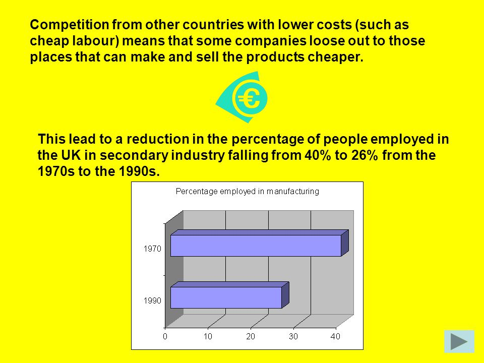 Competition from other countries with lower costs (such as cheap labour) means that some companies loose out to those places that can make and sell the products cheaper.