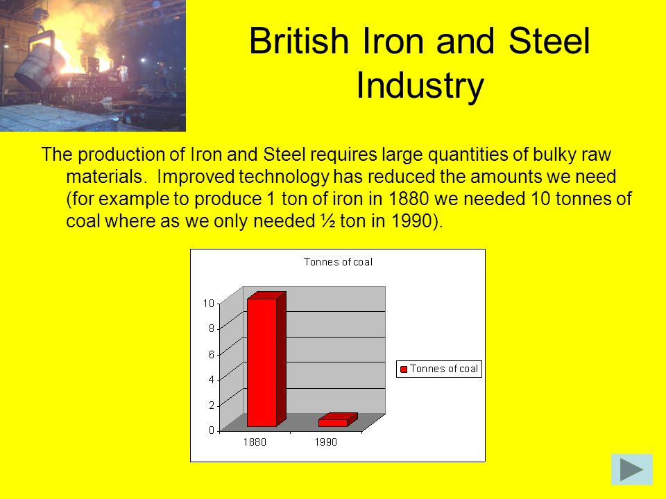 British Iron and Steel Industry