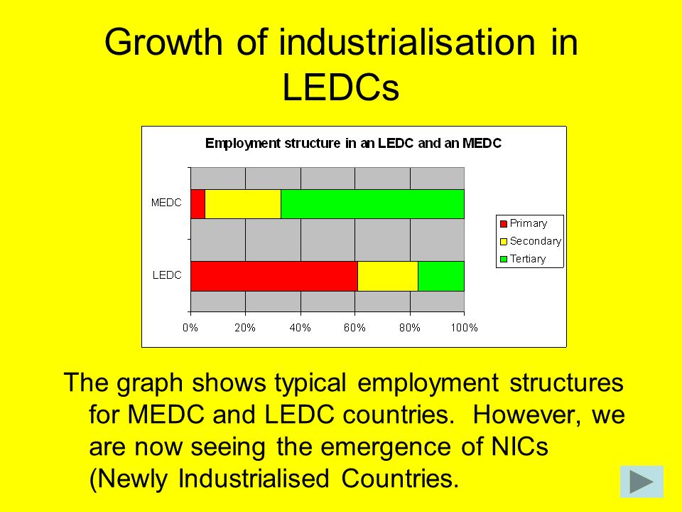 Growth of industrialisation in LEDCs