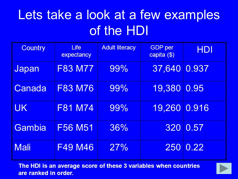 Lets take a look at a few examples of the HDI