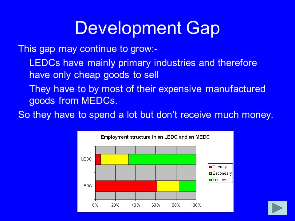 Development Gap This gap may continue to grow:-